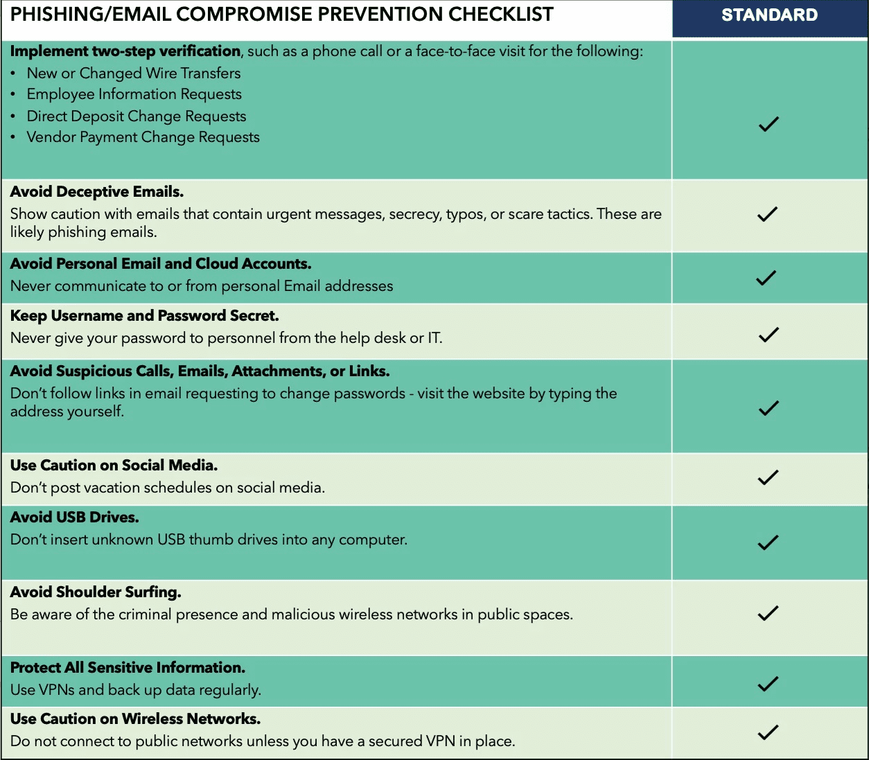 Phishing / email compromise prevention checklist.