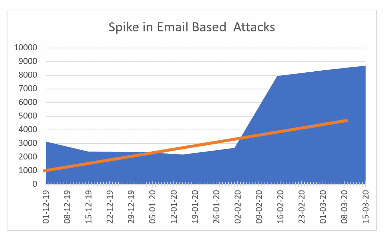 Chart showing spike in email based attacks.